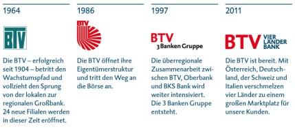 GB Geschichte der BTV